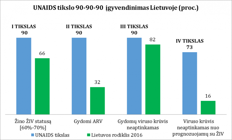Atliktas ŽIV/AIDS priežiūros ir gydymo kaskados tyrimas parodė problemines vietas ŽIV prevencijoje