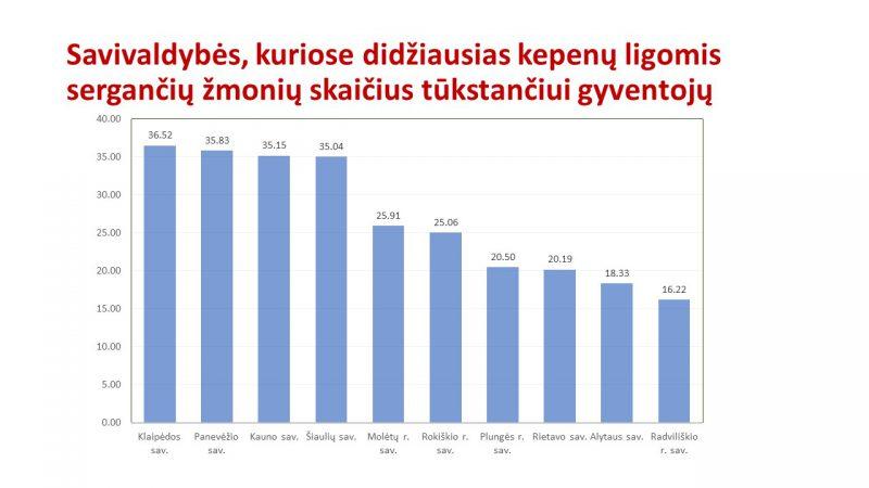 Didžiausias sergamumas kepenų ligomis – Klaipėdoje, Panevėžyje, Kaune ir Šiauliuose